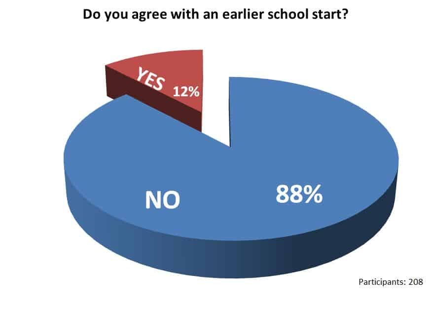 Results of survey timetable